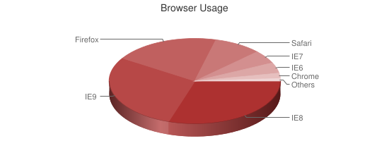 Chart showing browser usage